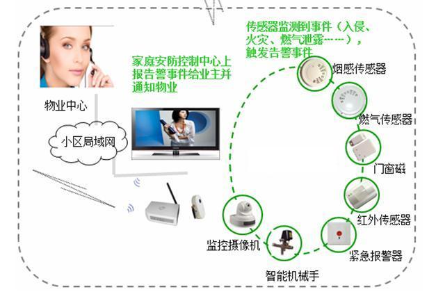 智能家居控制软件图片